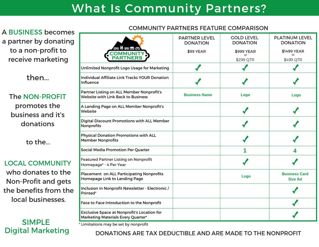 Community Partners Comparison